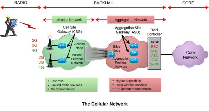 Ethernet Backhaul Overview e  Flash  Award Solutions